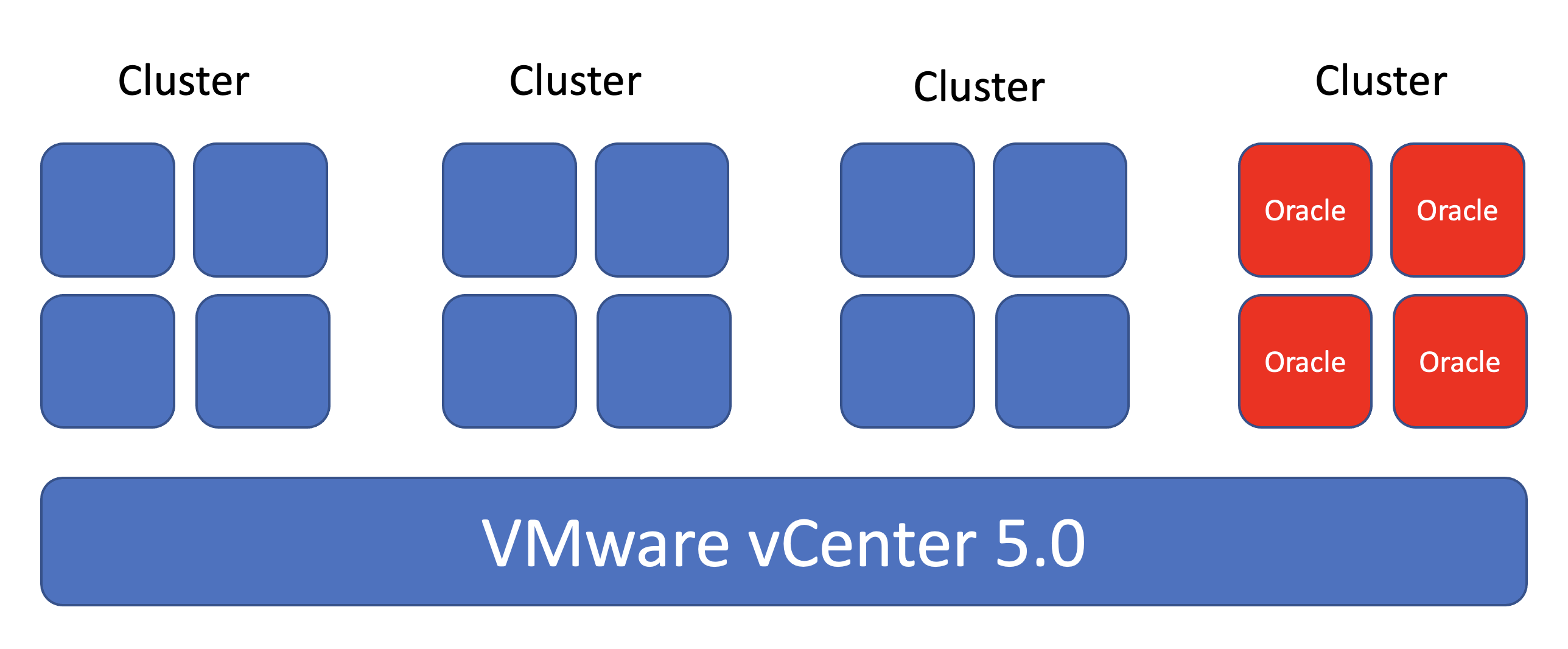 VMware vSphere up to 5.0